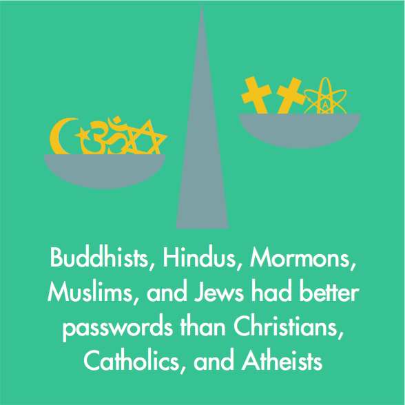 Religious Patterns